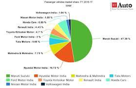 toyota website india maruti suzuki india passenger vehicle manufacturers u0027 report card