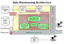 data warehousing application architecture