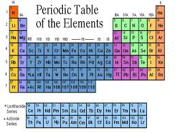 element 82 periodic table unit 4 the periodic table of elements ppt video online download
