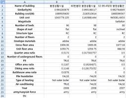 Building Cost Spreadsheet Military Facility Cost Estimation System Using Case Based