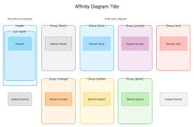design elements matrix design elements affinity diagrams management seven management