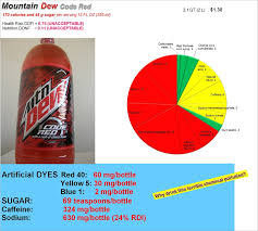 dye diet eat food not food additives