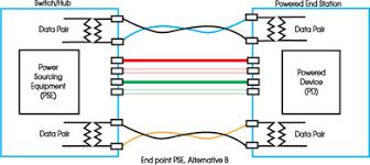 poe over 4 wires 2 pair mikrotik