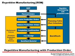 sap production order table sap production planning pp repetitive manufacturing types youtube
