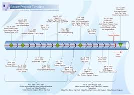 timeline software create timeline rapidly with examples and