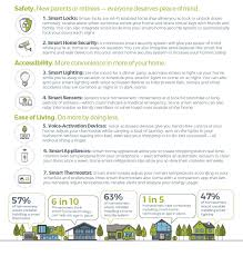 aging in place report 2016 homeadvisor
