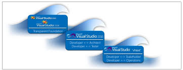 visual studio vnext application lifecycle management u2013 alm and beyond