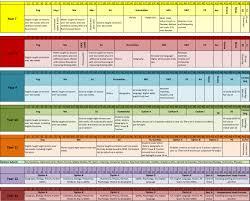 sir william robertson academy curriculum map