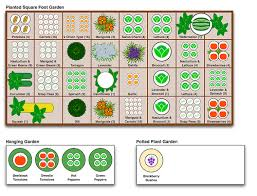 Gardening Layout Landscape Plans Free Vegetable Garden Designs And Layouts