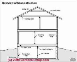 Checklist For Building A House Building Structural Diagnosis U0026 Repairs Structural Defects