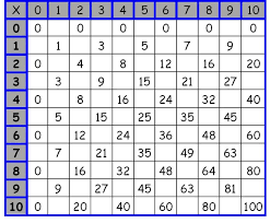 ideas of multiplication table worksheets in download shishita