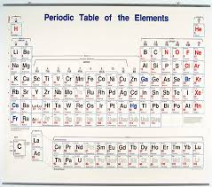 Charges Of Elements On The Periodic Table Periodic Table Charge Chart Real Fitness