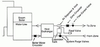 how to run a water zone off a steam boiler