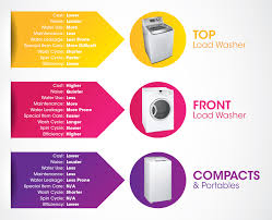 What To Wash Colors On - washing machine buying guide gain city online store aircon tv