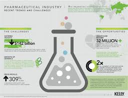 pharmaceutical industry trends and challenges infograph