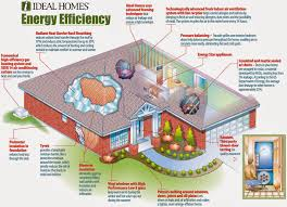 eco friendly home familly energy efficient home designs floor plan