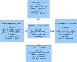 strategic analysis and implementation pest analysis porter 5