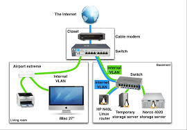 home network setup of a home networking setup with vlans