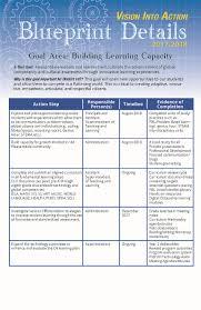 blueprint math pleasantdale district 107 u003e administration u003e strategic