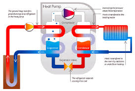 ground source water source heat pump for water cooling and