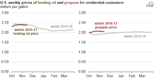 residential heating and propane prices at levels similar to last
