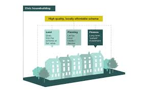 House Building Online by New Civic Housebuilding A Better Way To Build The Homes We Need