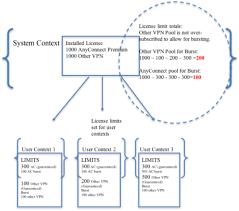 asa multi context mode remote access anyconnect vpn cisco