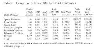 Rug Iv Classification System Academic Onefile Document Explaining Direct Care Resource Use