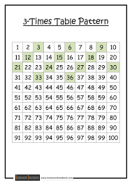3times Table Times Table Patterns By Ram Teaching Resources Tes