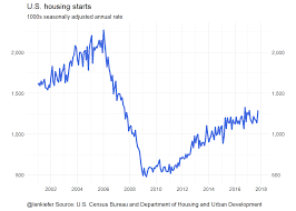 housing trends 2017 housing construction and employment trends len kiefer