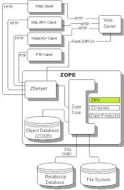 software architektur software architektur