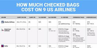 southwest baggage fees 36 southwest checked bag fee what are the u s airline checked