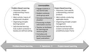 sustainability free full text do we teach what we preach an