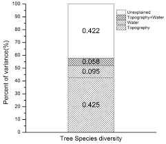 forests free full text spatial heterogeneity in tree diversity
