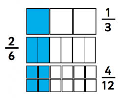 equivalent fractions explained for primary parents how to