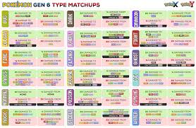 frustrated finding easy type matchup chart