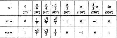 Table Of Trigonometric Values Trigonomery Integral Sk
