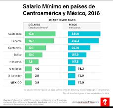 cuanto es salario minimo en mexico2016 nueva oleada de empobrecimiento como política económica animal