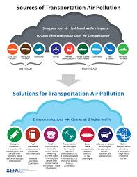 overview of air pollution from transportation transportation