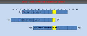 hebrew calendars 2017 2018 hebrew calendars