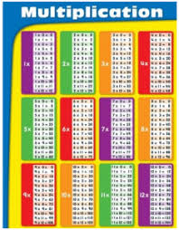 how to teach times tables multiplication tables and number square lessons tes teach