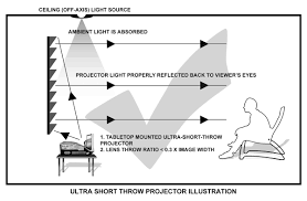ambient light rejecting screen ambient light rejecting screen alr ambient light rejecting material