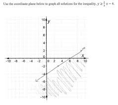 Solve And Graph The Inequalities Worksheet Linear Inequalities In The Half Plane Students Are Asked To Graph
