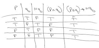 Pq Truth Table Solution Construct A Truth Table For P Q U0026gt Q Be Sure To