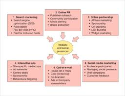 15 digital marketing strategy templates u2013 free sample example