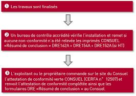 bureau veritas pro attestation consuel électrique conseil expert bureau veritas pro