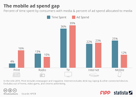 ugg sales statistics chart the mobile ad spend gap statista