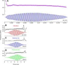 mechanical phase shifters for coherent acoustic radiation in the