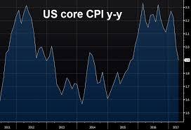 us bureau of labor statistics cpi april us consumer price index 2 2 vs 2 3 y y expected