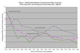 us bureau of labor statistics cpi adapting to labor markets